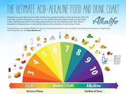 acidalkaline